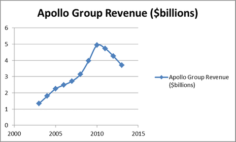 Apollo Group Inc (APOL): Stay Away From For-Profit Education