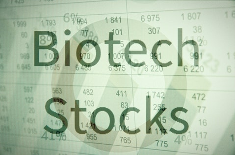 biotech, shares, market, amgen, percent, technical, economy, pharmaceutical, rate, quote, producer, drag, business, bio, capitalization, tech, biotechnology, sector, gain,,