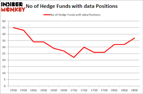 No of Hedge Funds with DATA Positions