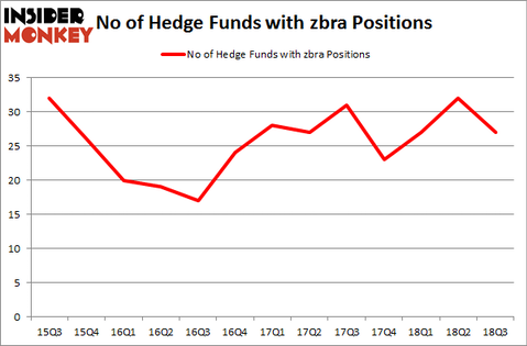 No of Hedge Funds with ZBRA Positions
