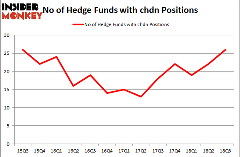 No of Hedge Funds with CHDN Positions