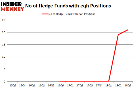 No of Hedge Funds with EQH Positions