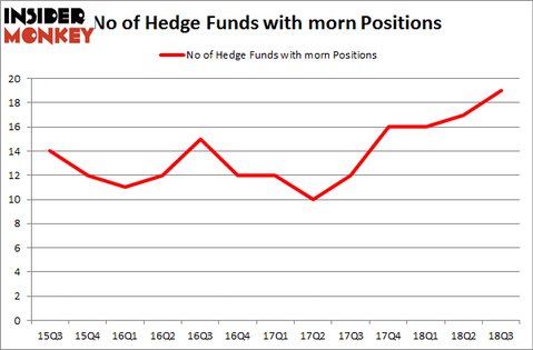 No of Hedge Funds with MORN Positions