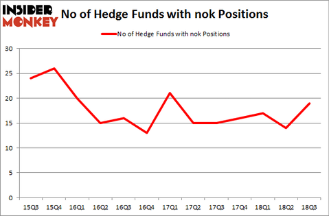 No of Hedge Funds with NOK Positions