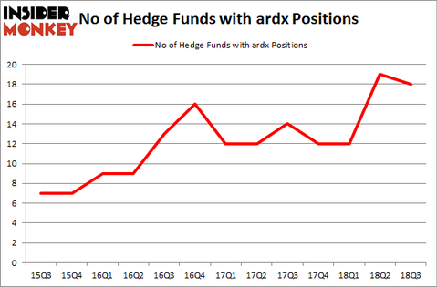 No of Hedge Funds with ARDX Positions