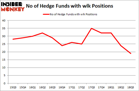 No of Hedge Funds with WLK Positions