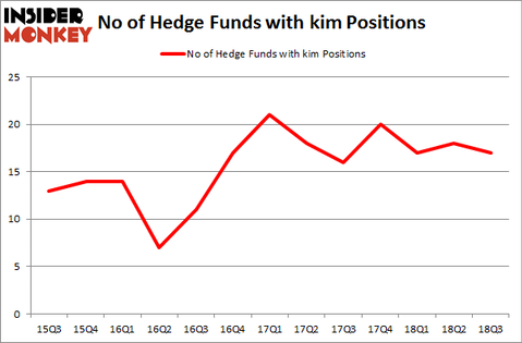 No of Hedge Funds with KIM Positions