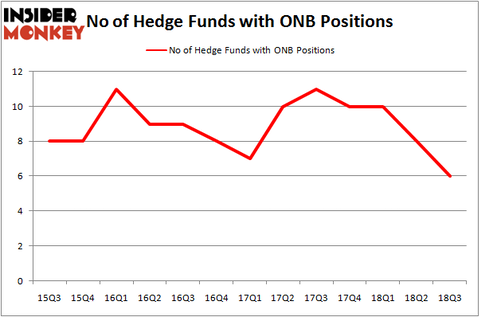 No of Hedge Funds ONB Positions