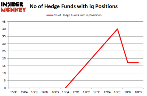 No of Hedge Funds with IQ Positions