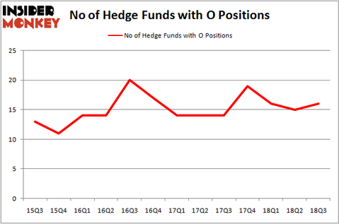 No of Hedge Funds O Positions