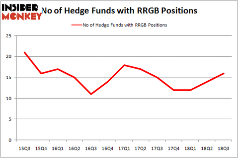 No of Hedge Funds RRGB Positions