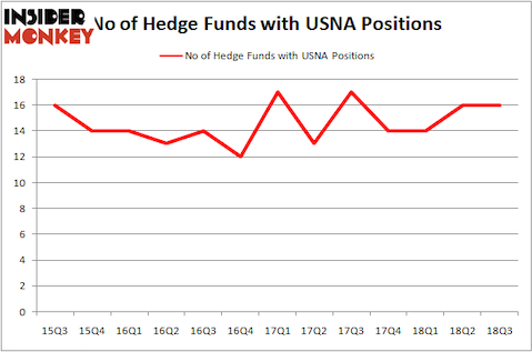 No of Hedge Funds USNA Positions