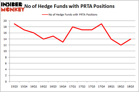 No of Hedge Funds with PRTA Positions