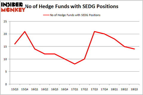 No of Hedge Funds with SEDG Positions