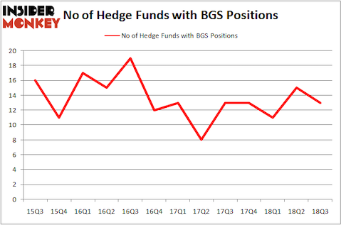 No of Hedge Funds BGS Positions