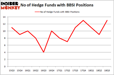 No of Hedge Funds BBSI Positions