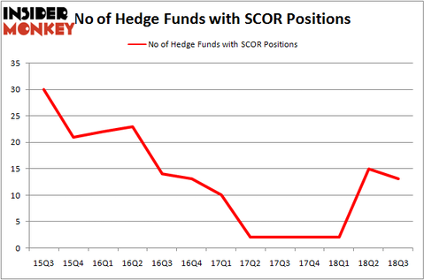 No of Hedge Funds SCOR Positions