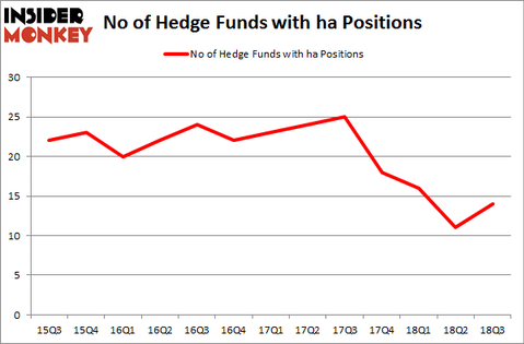 No of Hedge Funds with HA Positions