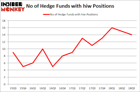 No of Hedge Funds with HIW Positions