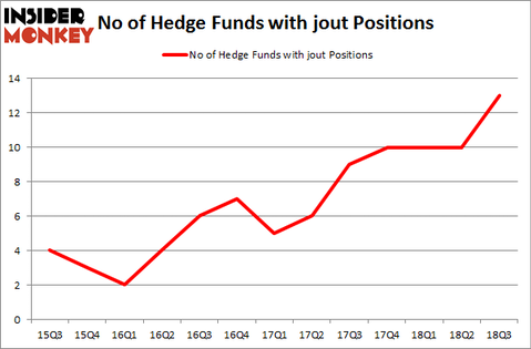 No of Hedge Funds with JOUT Positions