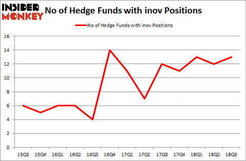 No of Hedge Funds with INOV Positions