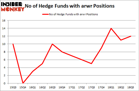 No of Hedge Funds with ARWR Positions