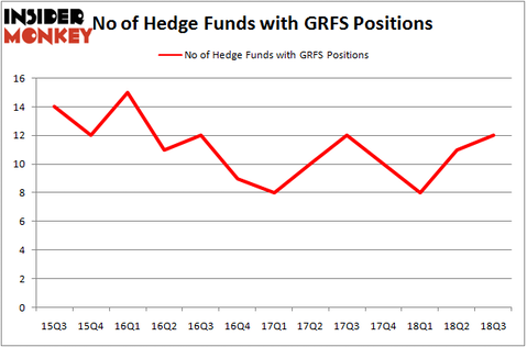No of Hedge Funds With GRFS Positions
