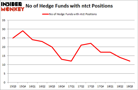 No of Hedge Funds with NTCT Positions