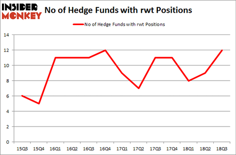 No of Hedge Funds with RWT Positions