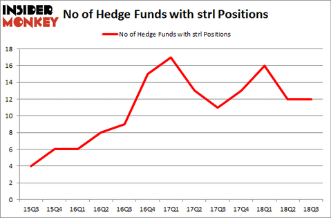 No of Hedge Funds with STRL Positions