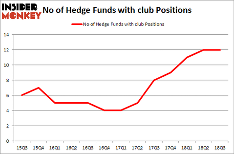 No of Hedge Funds with CLUB Positions