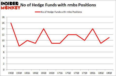 No of Hedge Funds with RMBS Positions