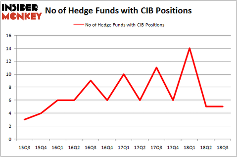 No of Hedge Funds With CIB Positions