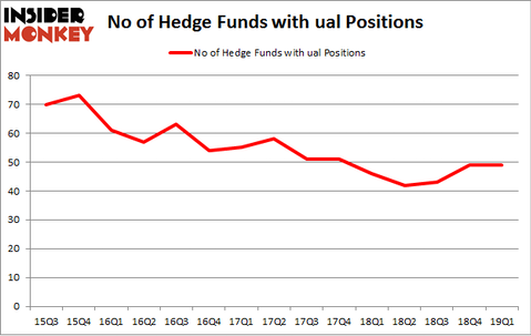 No of Hedge Funds with UAL Positions
