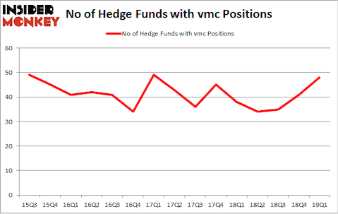 No of Hedge Funds with VMC Positions