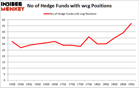 No of Hedge Funds with WCG Positions