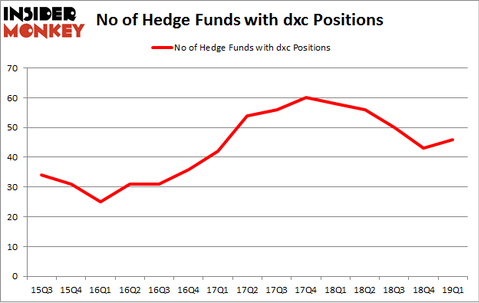 No of Hedge Funds with DXC Positions