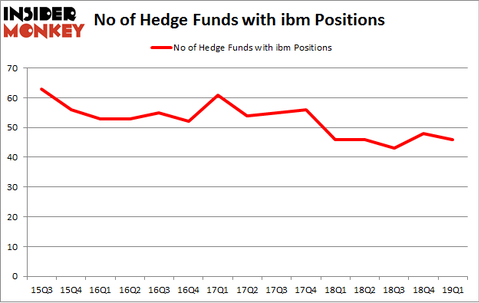 No of Hedge Funds with IBM Positions