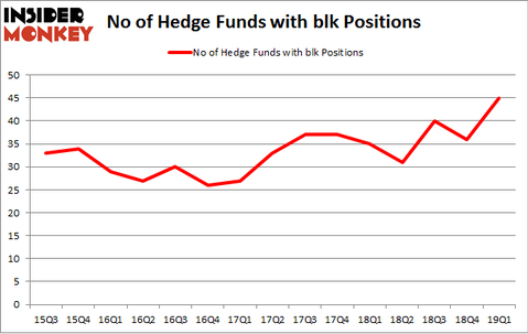 No of Hedge Funds with BLK Positions