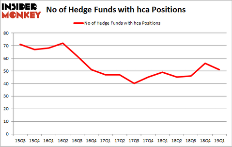 No of Hedge Funds with HCA Positions