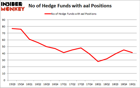No of Hedge Funds with AAL Positions