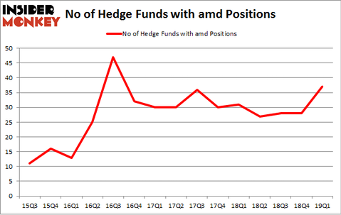 No of Hedge Funds with AMD Positions