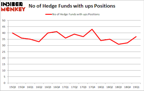No of Hedge Funds with UPS Positions