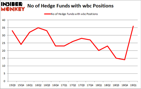 No of Hedge Funds with WBC Positions