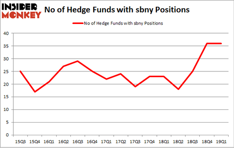 No of Hedge Funds with SBNY Positions