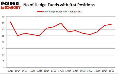 No of Hedge Funds with FTNT Positions