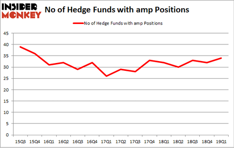 No of Hedge Funds with AMP Positions