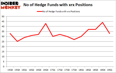 No of Hedge Funds with XRX Positions