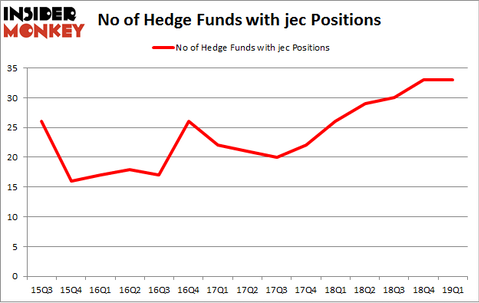 No of Hedge Funds with JEC Positions