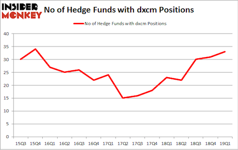 No of Hedge Funds with DXCM Positions
